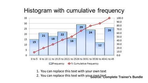 PowerPoint Histogram Chart