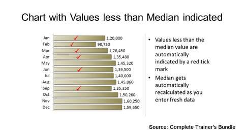 PowerPoint Data Chart Median Values