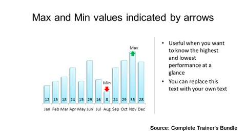 PowerPoint Data Chart Min Max Values