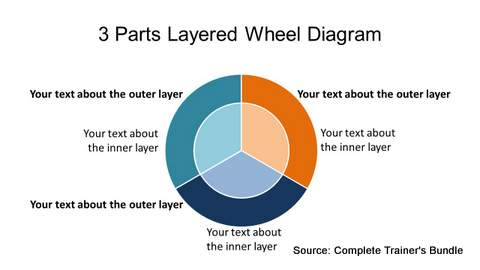 PowerPoint 3 Layered Wheel Diagram