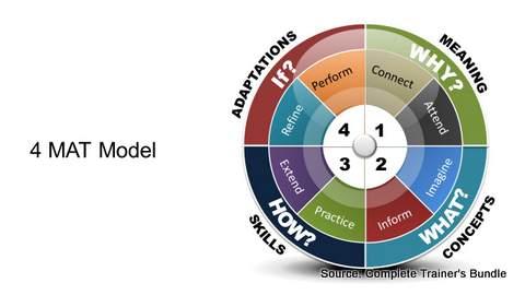 PowerPoint Model 4 MAT