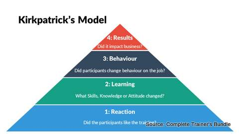 PowerPoint Kirkpatricks Model for Training