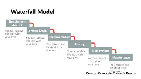 Waterfall Model PowerPoint