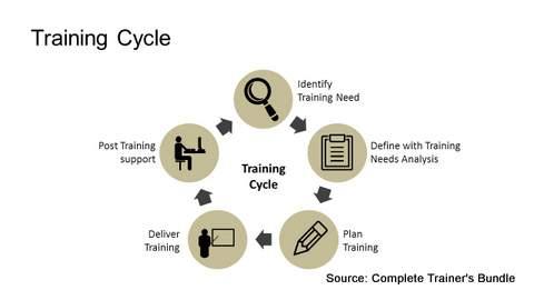 complete trainers bundle prezotraining