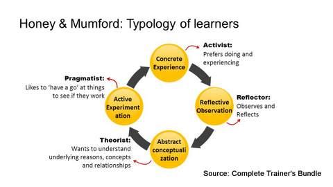 PowerPoint Model Learner Models