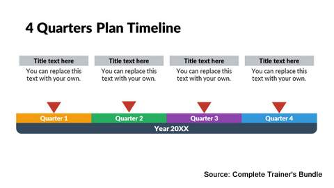 Project Report Timeline