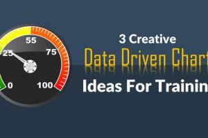 3 Creative Data Driven Chart Ideas for Training