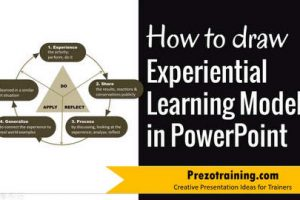 How to Create an Experiential Learning Cycle in PowerPoint